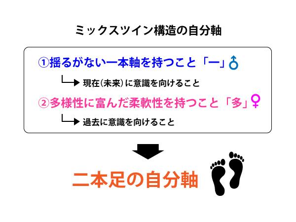 二本足の自分軸02