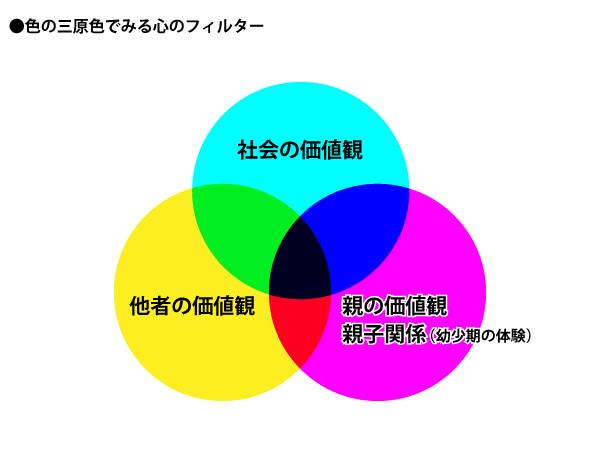 色の三原色でみる心のフィルター