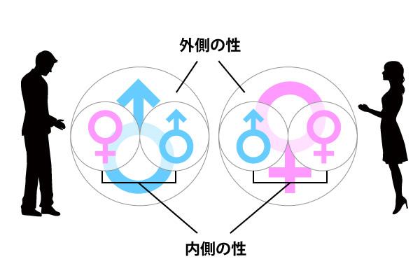外側の性と内側の性