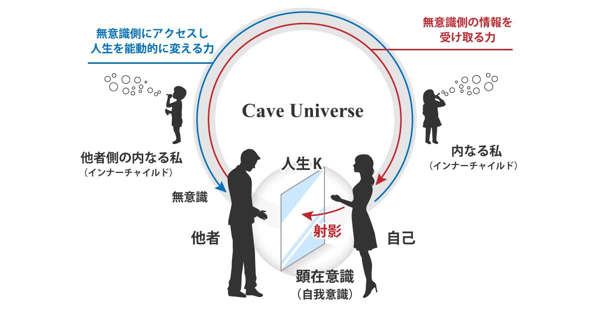 宇宙構造論の記事一覧